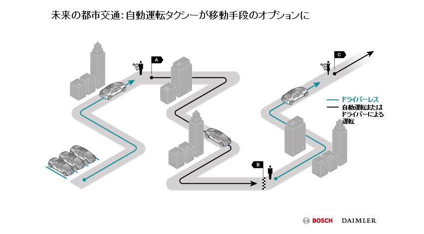 ボッシュとダイムラー、ドライバーレスな完全自動運転車の実現に向けて提携