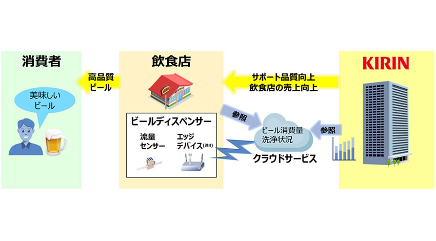 NTTデータとキリン、IoTを活用したビールディスペンサーモニタリング実証実験を開始