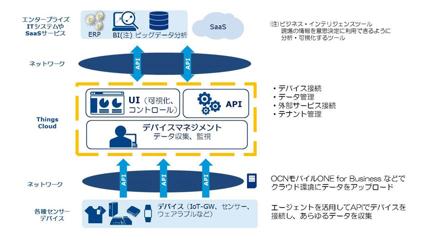 NTTコミュニケーションズ、IoT Platformサービス「Things Cloud」の提供を開始