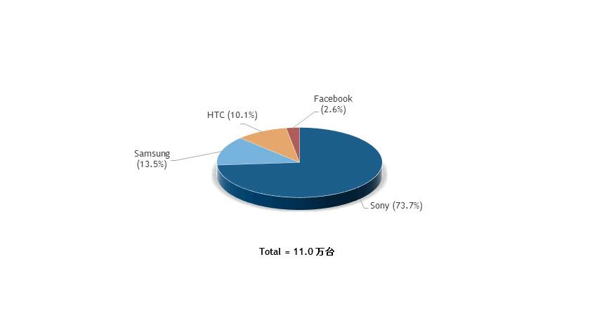 IDC、2021年のAR/VRヘッドセット出荷台数は2016年の約10倍の9,940万台と予測