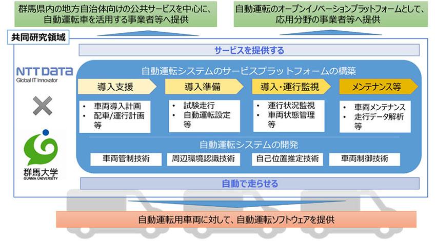 NTTデータと群馬大学、次世代モビリティ社会実装研究に関する産学連携協定の締結