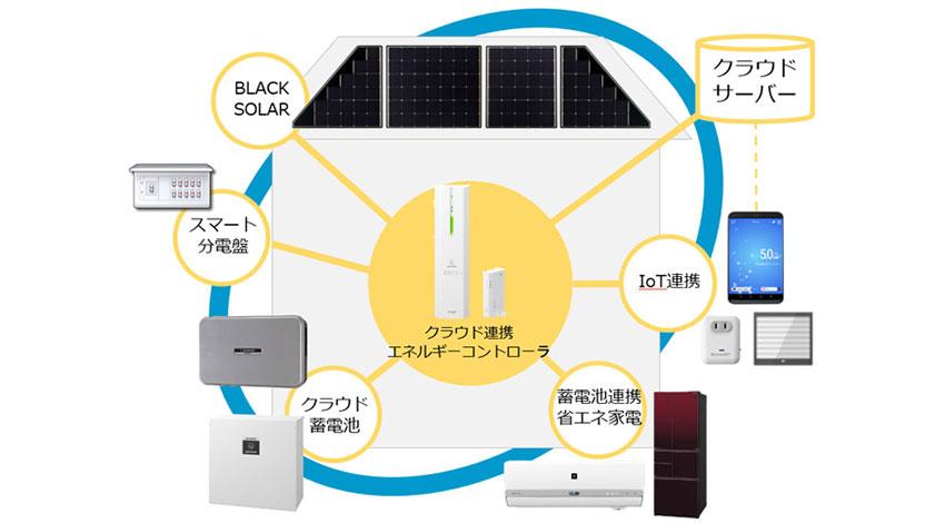 シャープ、HEMSでエネルギー関連機器や電力使用量をモニタリング、家族の見守りも可能な「クラウド連携エネルギーコントローラ」を発売
