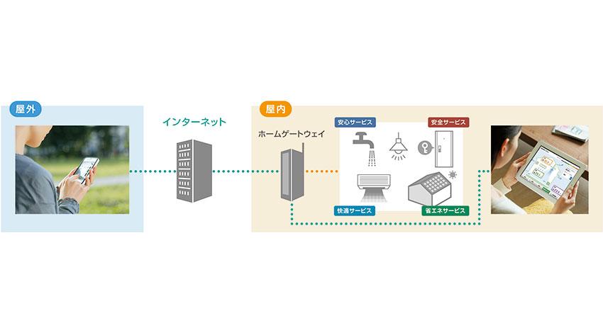 ミサワホーム、IoTを活用した防犯・防災、見守りなどのライフサービス「LinkGates」発売