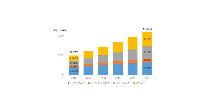 IDC、国内IoT市場ソフトウェア/サービス向け支出の割合が2021年に62%に達すると予測