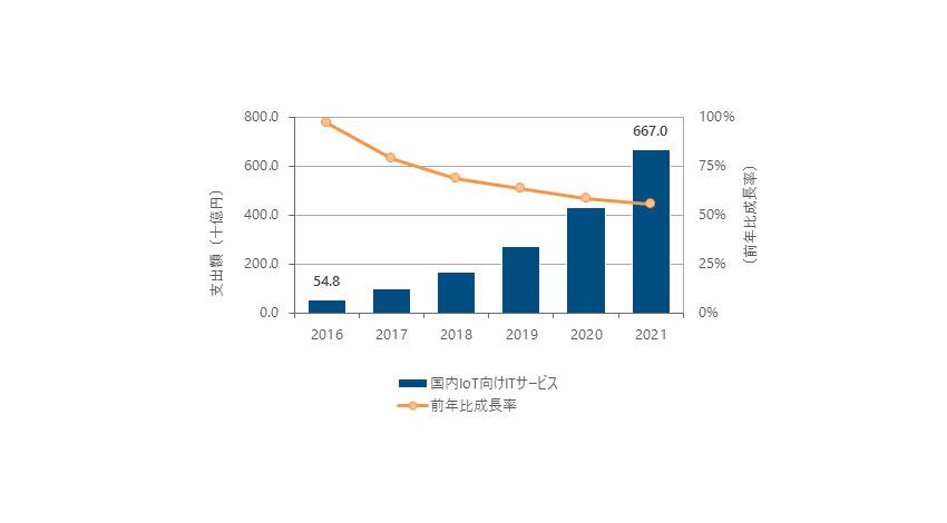 IDC、国内IoT向けITサービス市場支出額が2021年には6,670億円になると予測