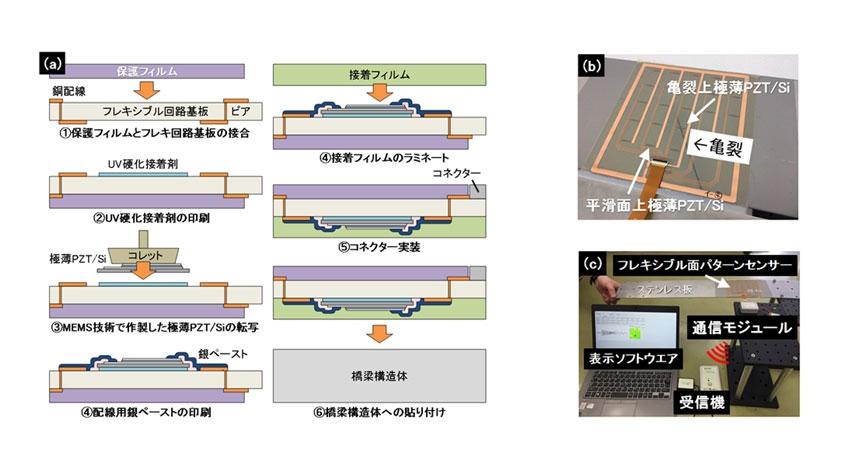 産総研とDNP、橋梁のひずみ分布をモニタリングできるセンサーシートを共同開発