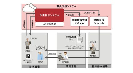 富士通、水資源機構に緊急時の防災業務に対応するIoT活用職員支援システムを導入