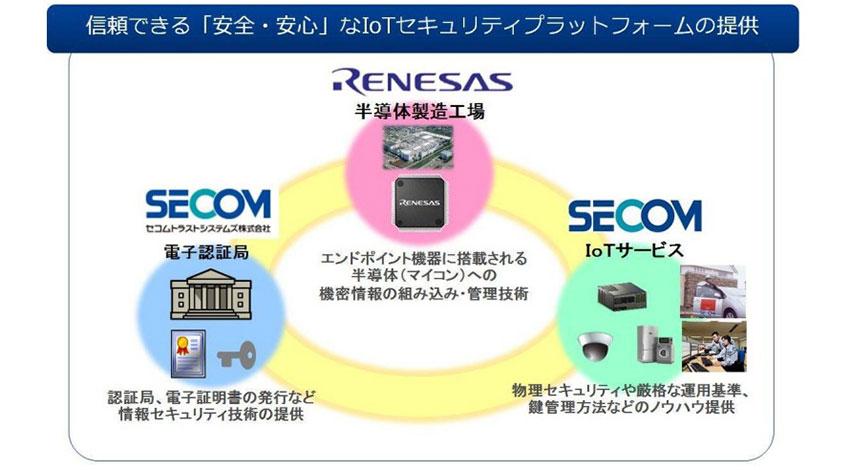 ルネサス、セコム、セコムトラストシステムズが安全なIoTセキュリティ基盤開発で協業開始