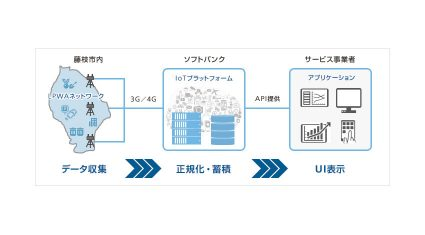 ソフトバンクと藤枝市、LPWA活用のIoTプラットフォームを利用した実証実験を実施