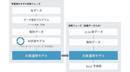 スカイディスク、IoT時系列データに特化したAI分析「SkyAI」提供開始