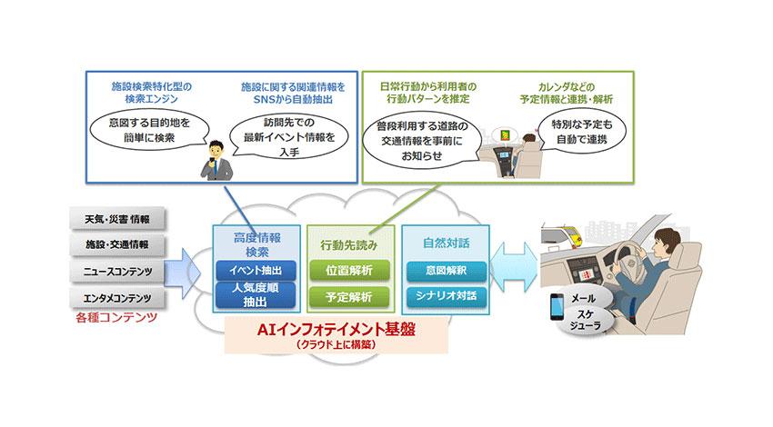 NTTドコモ、ゼンリン、ゼンリンデータコム、自動車向けAI活用の音声サービス「AIインフォテイメントサービス」提供開始