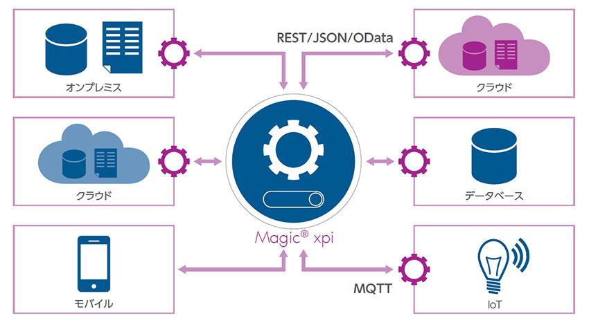 マジックソフトウェアのシステム連携プラットフォーム「Magic xpi」、IoT標準技術をサポートした新バージョンを発表