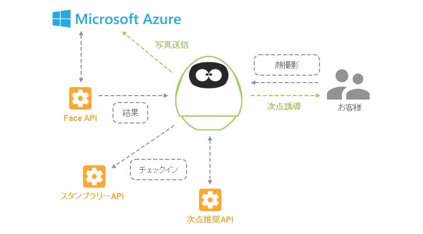 MJIのコミュニケーションロボット「タピア」が『Microsoft Azure Certified for IoT デバイス』に認定