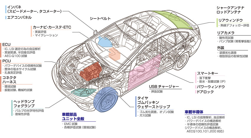 OKI、車載電子機器・装置のEMC試験と信頼性試験を行う「カーエレクトロニクス テストラボ」開設