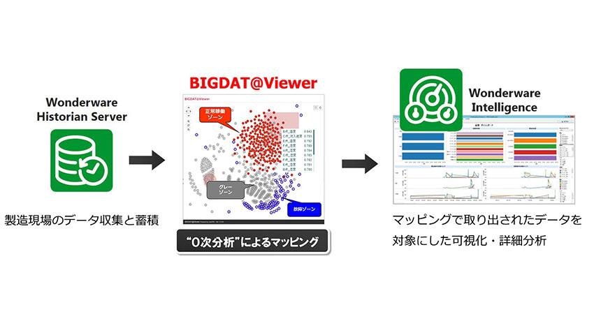 キヤノンITS、サイバネットシステムとビッグデータ可視化ツールの販売代理店契約を締結