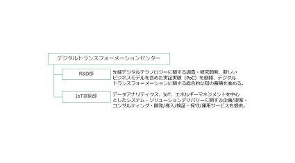三井情報、デジタルトランスフォーメーションセンターを新設
