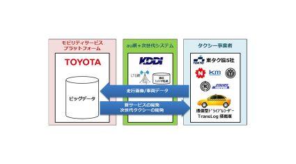 KDDIとトヨタ、東タク協と共同で「つながるタクシー」から取得する大容量の走行データ通信・活用の実証実験を開始