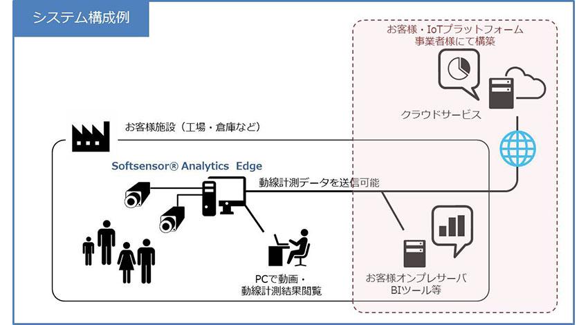 パナ社内ベンチャーのPUX、AI学習型人物動線計測ソフトウェア 「Softsensor Analytics Edge」ライセンス提供開始