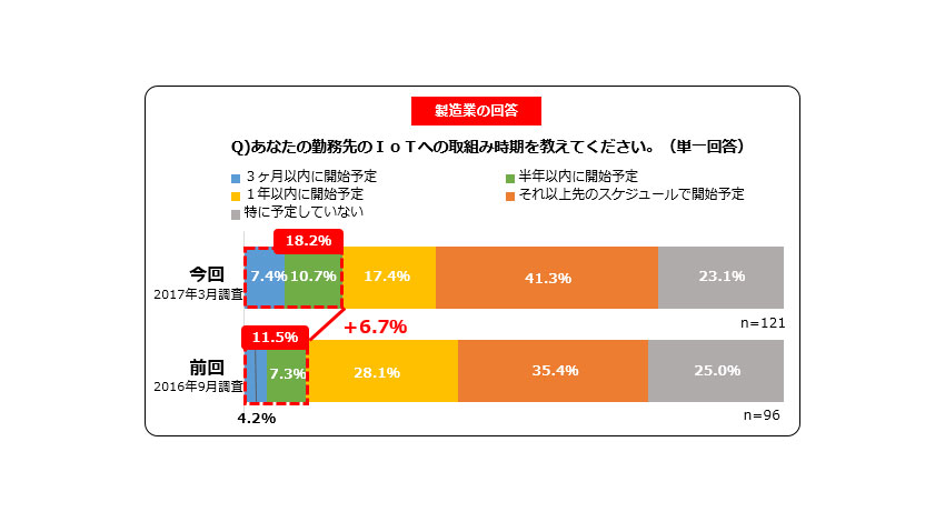 富士通クラウドテクノロジーズ、製造業とサービス業のIoT活用状況は37%が「検討」以上の段階にあるとIoT実態調査結果を公表