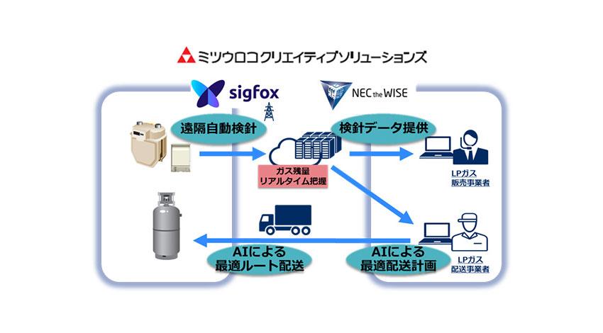 NEC、KCCS、ミツウロコクリエイティブソリューションズ、「SIGFOX」によるAI・IoTを活用したLPガス配送業務効率化事業の提供に向け協業開始