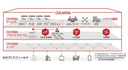 富士通、製造業におけるつながるサービスを実現する、ものづくりデジタルプレイス「COLMINA」を販売開始