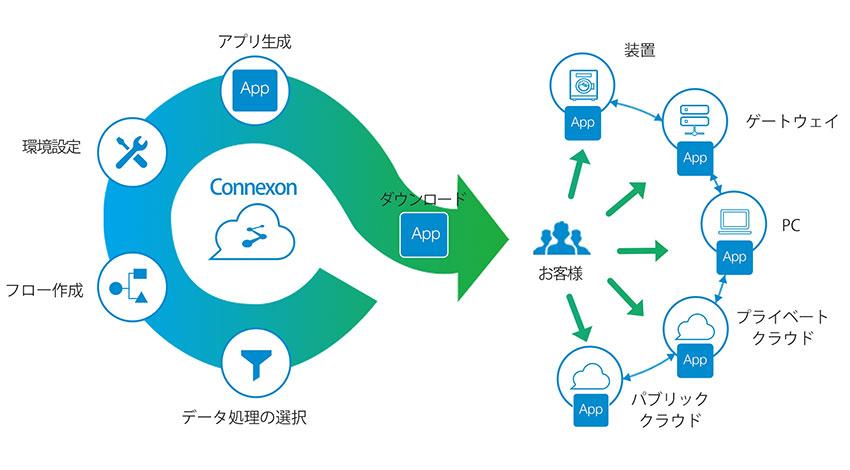 東京エレクトロン デバイス、IoT向けノンプログラミング開発クラウド「Connexon」提供開始