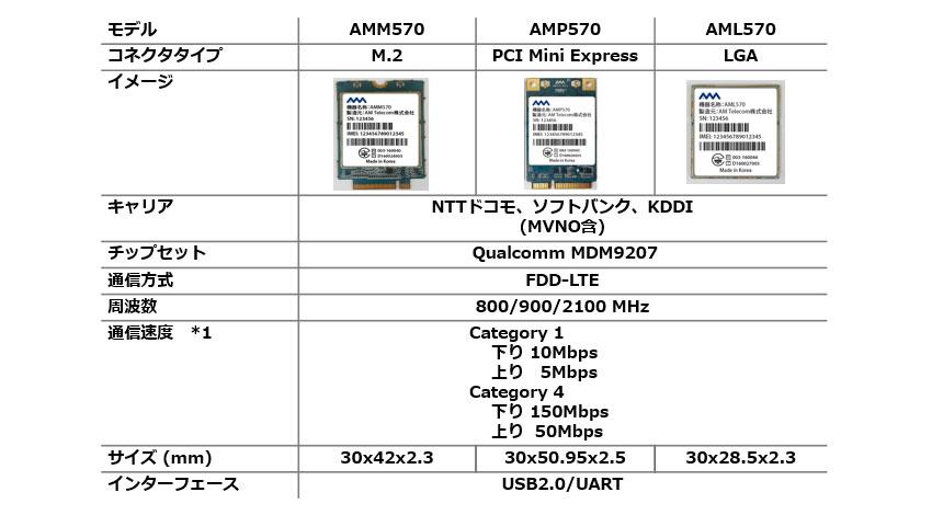 エーエムジャパン、IoT導入を加速させるマルチキャリア対応LTE通信モジュールを発売