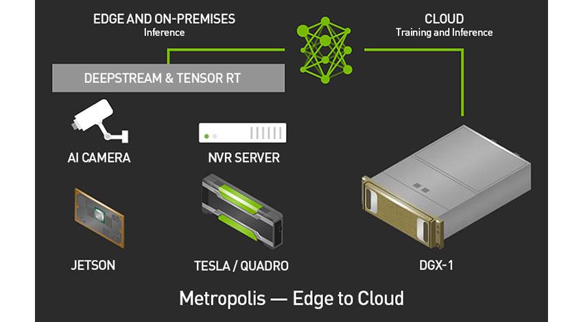 NVIDIA、AI都市実現に向け、エッジからクラウドまで対応したMetropolisビデオ分析プラットフォームを発表