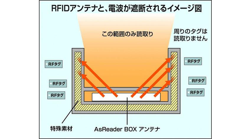 アスタリスク、買い物かごを置くだけでRFタグを一瞬でスキャンする特殊素材内蔵RFID専用レジ台を発表