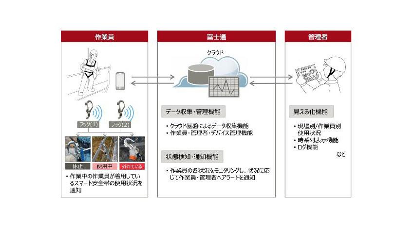 富士通九州システムズと藤井電工、スマート安全帯ソリューションを共同開発
