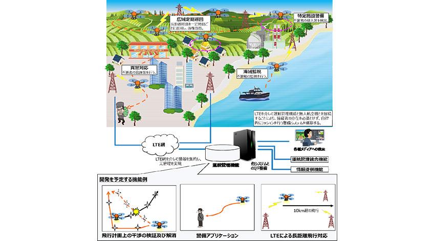 4G LTE搭載のスマートドローン実現に取り組むKDDIとテラドローン、ドローンを活⽤した警備における運航管理システムの開発を推進