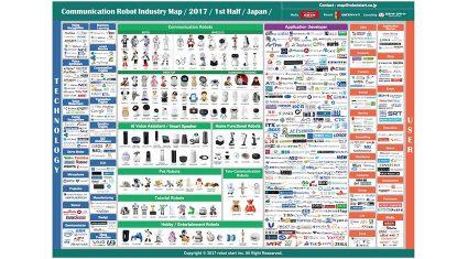 ロボットスタート、「国内コミュニケーションロボット業界マップ」2017年前半版発表