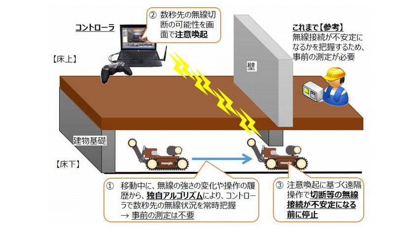KDDI総合研究所と大和ハウス工業、無線技術の開発により移動ロボットの遠隔操作の安定化を実現