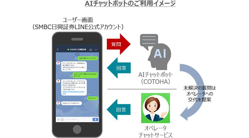 SMFG、SMBC日興証券、NTTコミュニケーションズ、アクセンチュア支援のもとAIを活用したLINEでの自動チャットサービスを提供開始