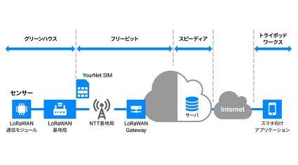 トライポッドワークスやフリービットら4社、LoRaWANを活用したIoTサービスの事業化に向けた実証実験 「LoRaWAN検証パッケージ」を発表