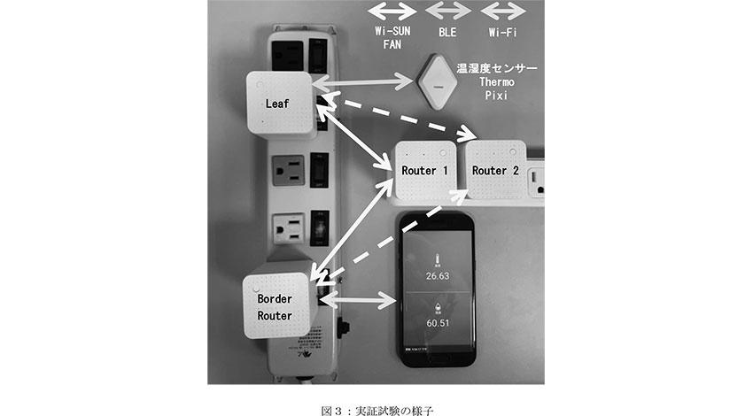 ローム、京都大学、NextDrive、日新システムズ、国際無線通信規格Wi-SUN FANを搭載した小型IoT用ゲートウェイの開発