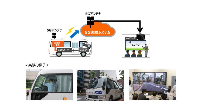 KDDIとNHK、5G技術を用いた移動車両から8K映像のリアルタイム伝送に成功