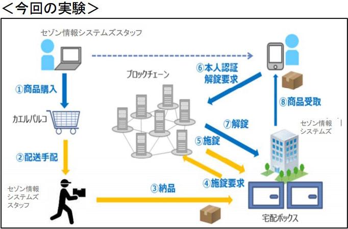 パルコ、ブロックチェーンを活用した宅配ボックスの実証実験を池袋パルコで開始