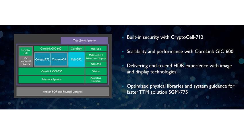 ARM、エッジからクラウドまでのAI体験を促進する最新プロセッサを発表