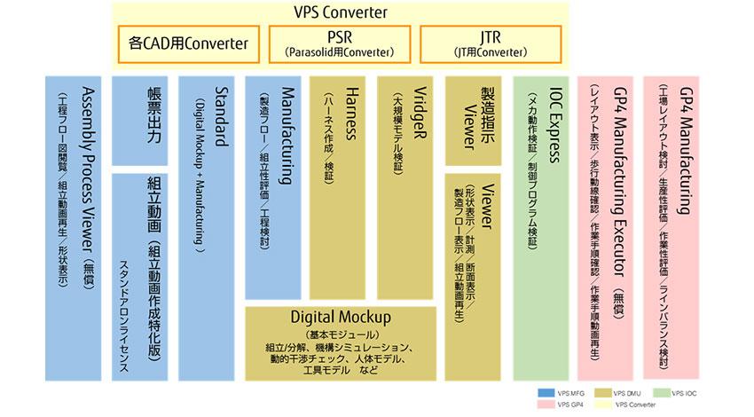 富士通、生産現場の工程と一体化できるデジタル生産準備ツールVPSを販売開始