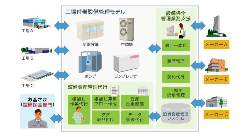 日立システムズ、現場のデジタル化を支援する「統合資産管理サービス 工場付帯設備管理モデル」販売開始