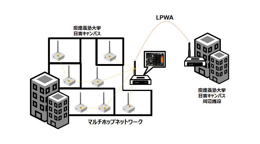 アーキテクトグランドデザイン、オムロン、慶應義塾大学が共同で、 LPWAとエッジコンピューティングを組み合わせたIoTプラットフォームによる実証実験を開始