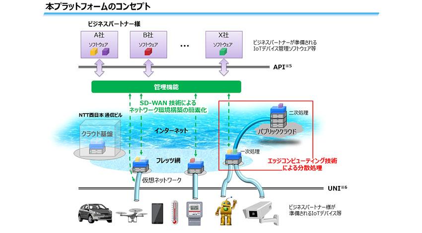 NTT西日本、IoT拡大に向けセキュアな環境構築と高速データ処理技術を組み合わせた新プラットフォームの実証実験開始
