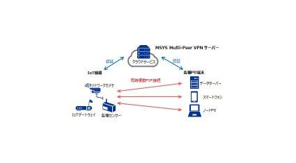 丸紅情報システムズと大日本印刷、セキュアな通信環境の構築を容易にするクラウド型VPNサービス提供
