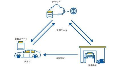 GMOクラウド、車両コンディションの自動解析・遠隔診断の実用化を目指し、全国各地でコネクテッドカーの実証実験開始
