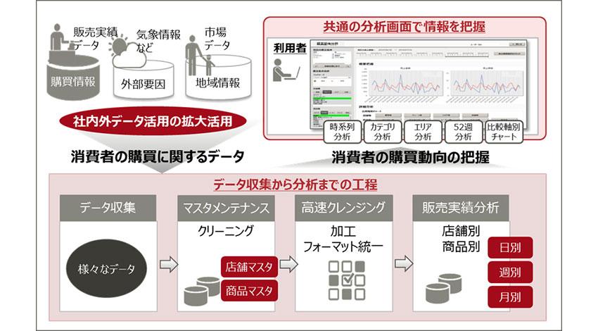 アサヒグループ、富士通のビッグデータ分析基盤を導入し営業活動の高度化を実現
