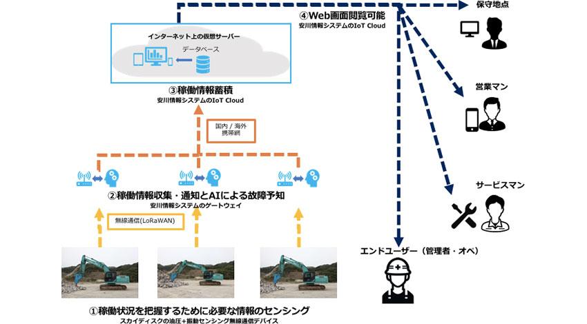 スカイディスクと安川情報システム、AIで異常予知をする東空販売向けIoT油圧ブレーカシステムを共同開発