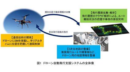 NEDOとゼンリン、3次元地図を用いたドローン自動飛行支援システム実証実験を実施