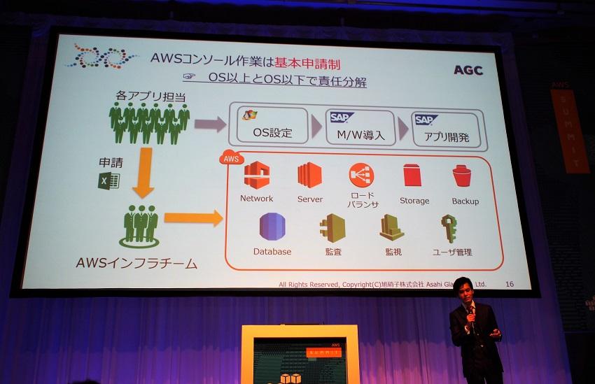 AGC_AWS_restrict