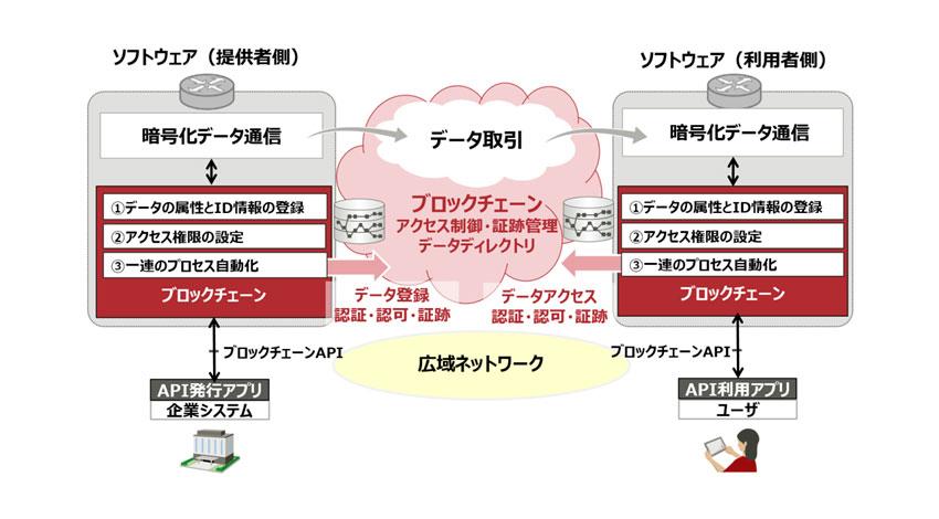 富士通、ブロックチェーンの応用による安心・安全なデータ流通ネットワークを実現するソフトウェアを開発
